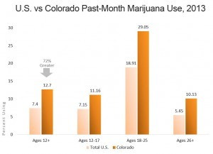 U.S. vs Colorado Past-Month Marijuana Use, 2013